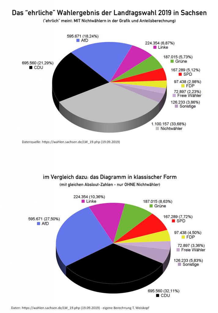 Das ehrliche Wahlergebnis der Landtagswahl in Sachsen 2019